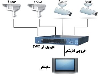 مراحل نصب دوربین مدار بسته آنالوگ و دیجیتال